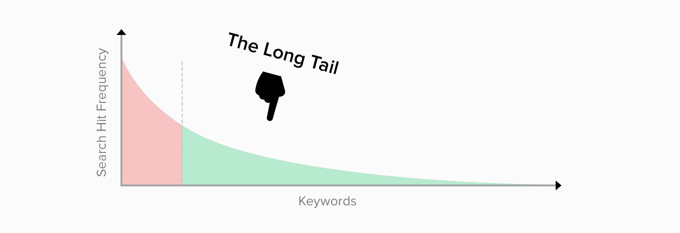 seo-long-tail-keywords