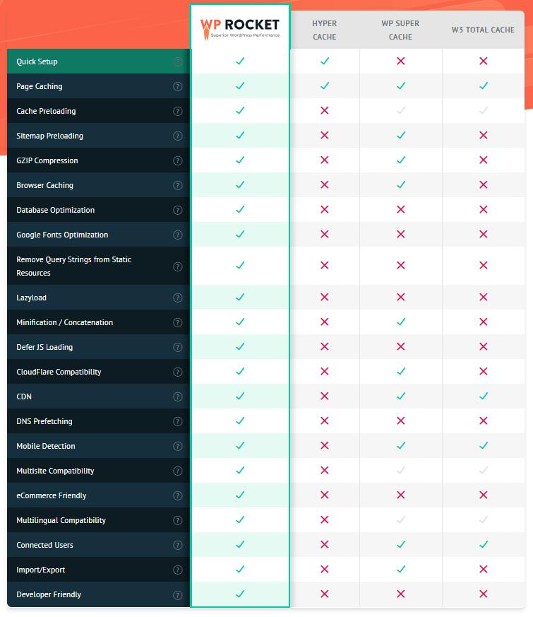 WP Rocket Tabela de Recursos
