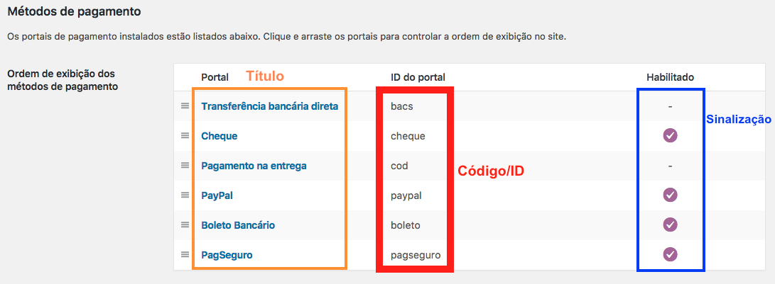 Como Habilitar e Desabilitar Pagamento por Tipo de Usuario WooCommerce - Tabela Metodos de Pagamento no WooCommerce