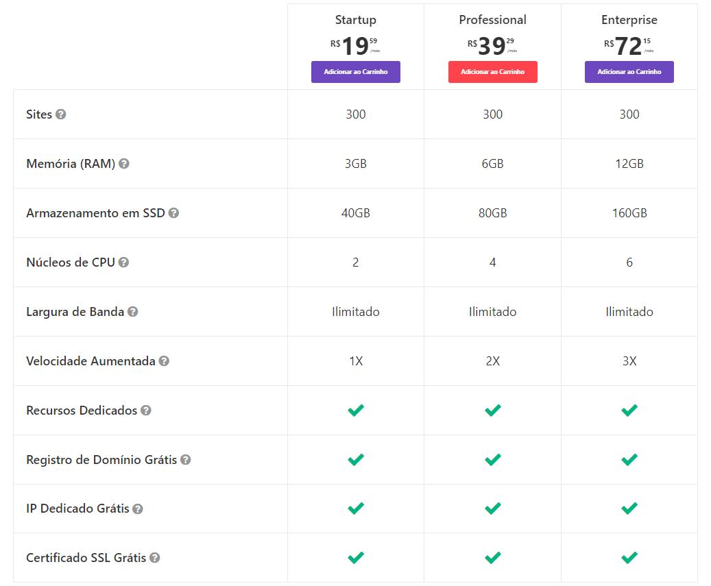 Hostinger Hospedagem WordPress - Tabela de Planos Hospedagem Cloud Hostinger Detalhes